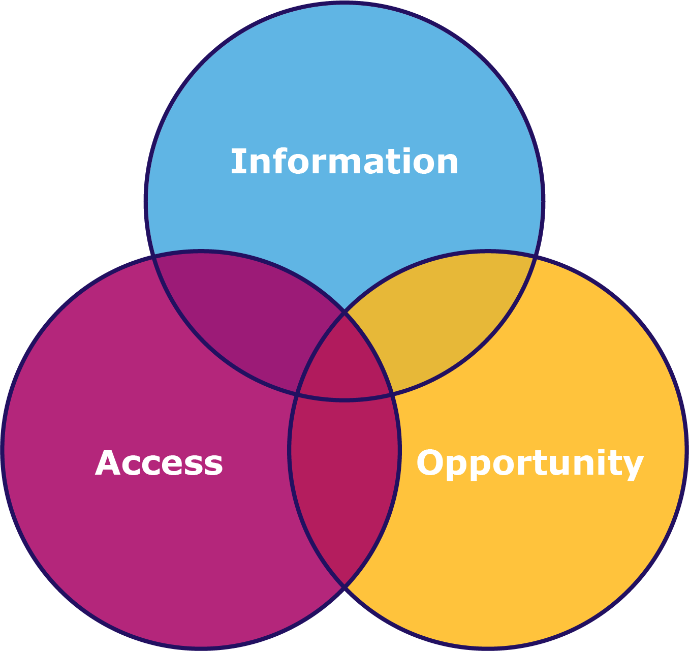A Venn diagram of information, access, and opportunity