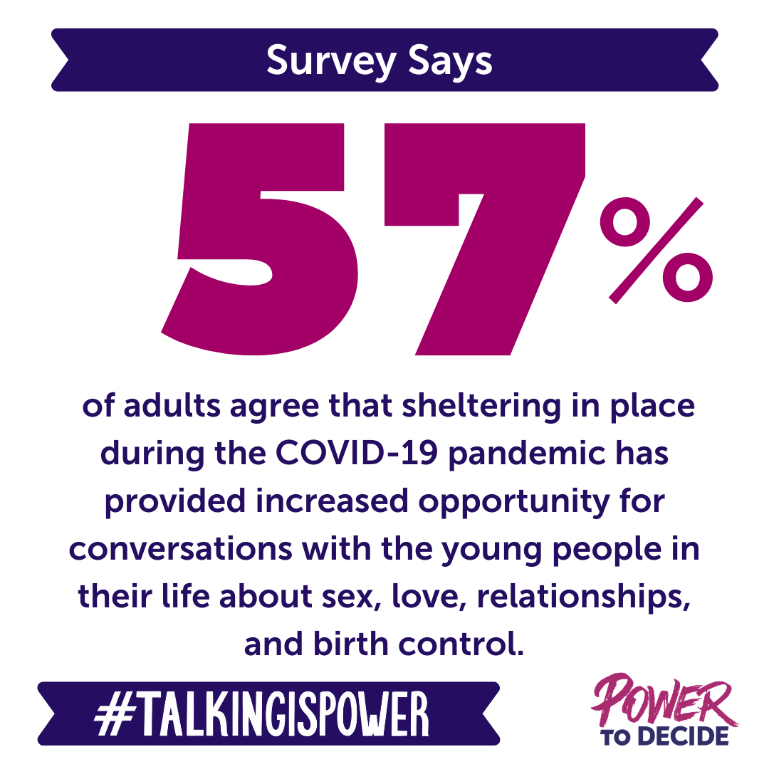 "Our survey says that ""57% of adults agree that sheltering in place during the COVID-19 pandemic has provided increased opportunity for conversations with young people in their life about sex, love, relationships, and birth control."""