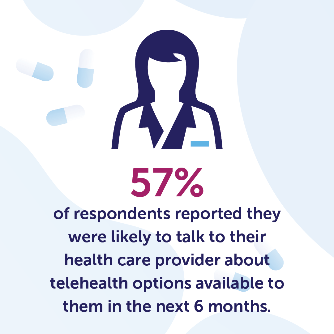 "A graphic of a provider next to one of pills and the words, ""57% of respondents reported they were likely to talk to their health care provider about telehealth options available to them in the next 6 months."""