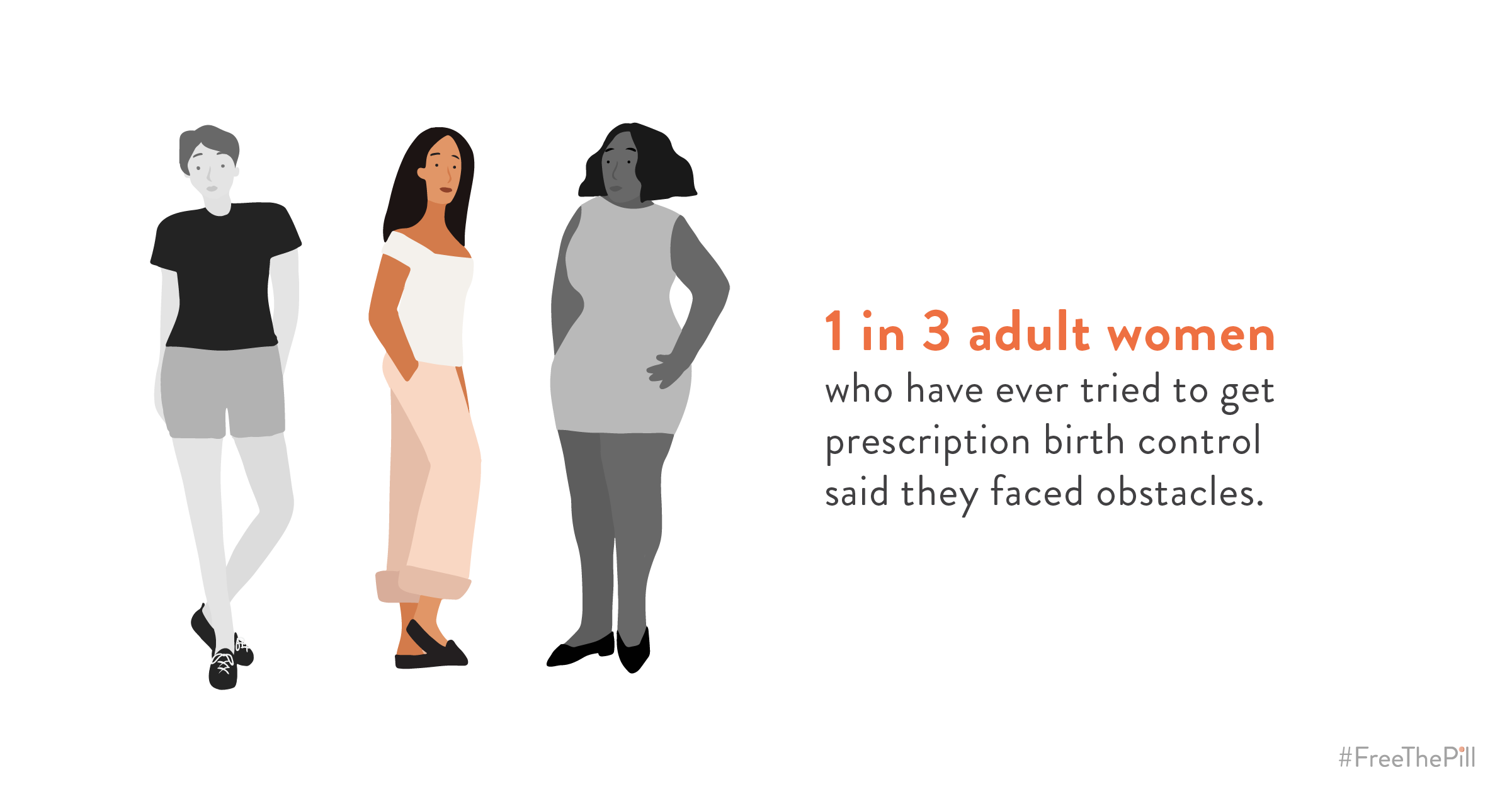 "A graphic which shows three women, two in black and white and one in color and the text, ""1 in 3 adult women who have ever tried to get prescription birth control said they faced obstacles."""