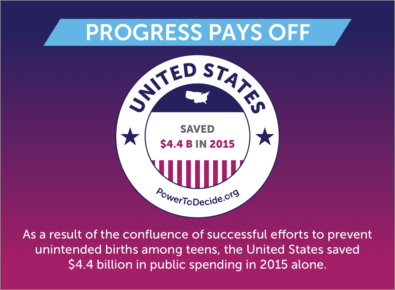 Progress Pays Off: As a result of the confluence of successful efforts to prevent unintended births among teens, the United States saved  $4.4 billion in public spending in 2015 alone.