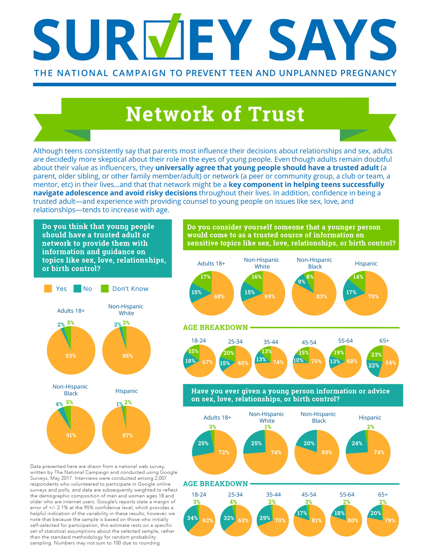 Survey Says: Network of Trust (May 2017)
