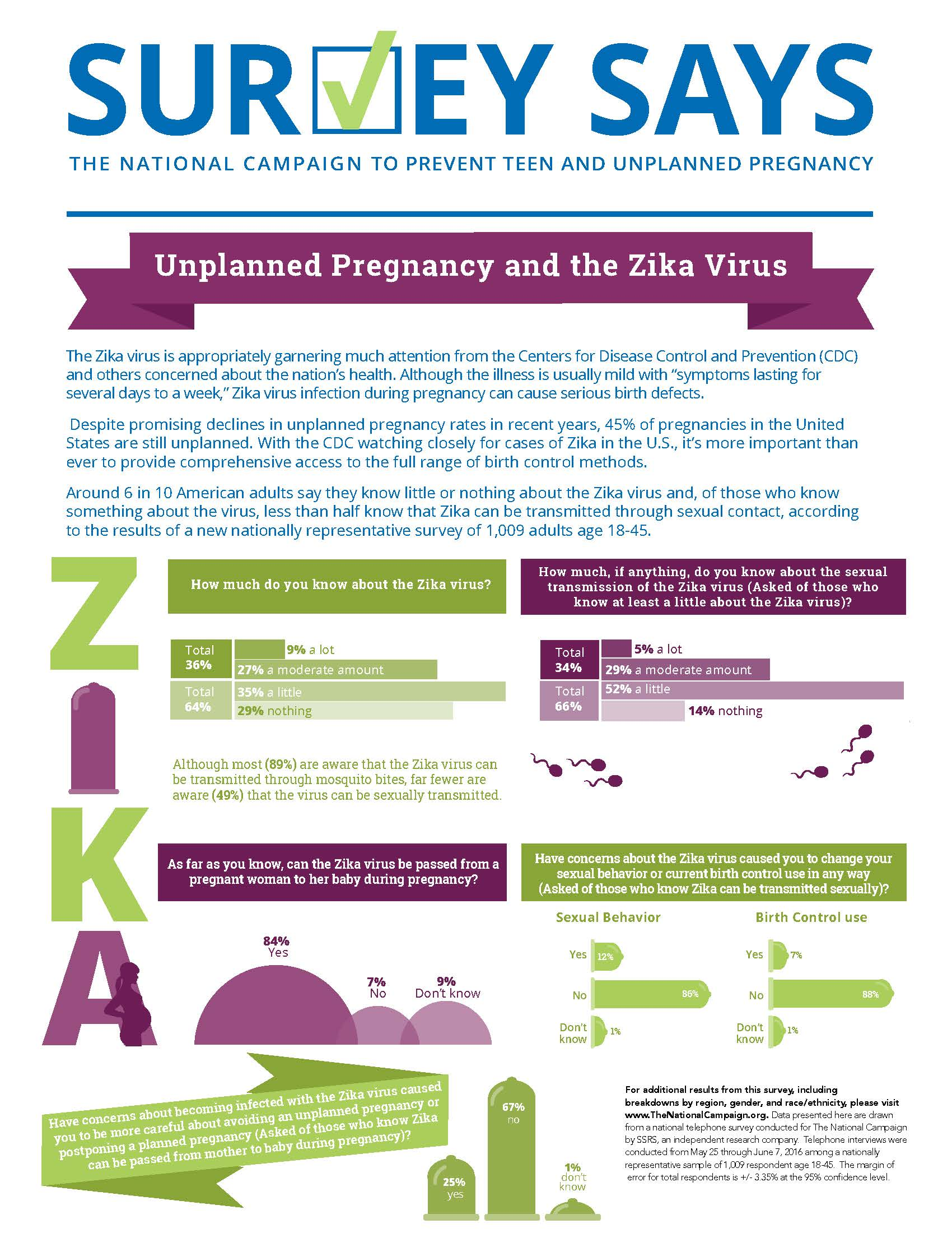 Survey Says: Unplanned Pregnancy and the Zika Virus (June 2016)