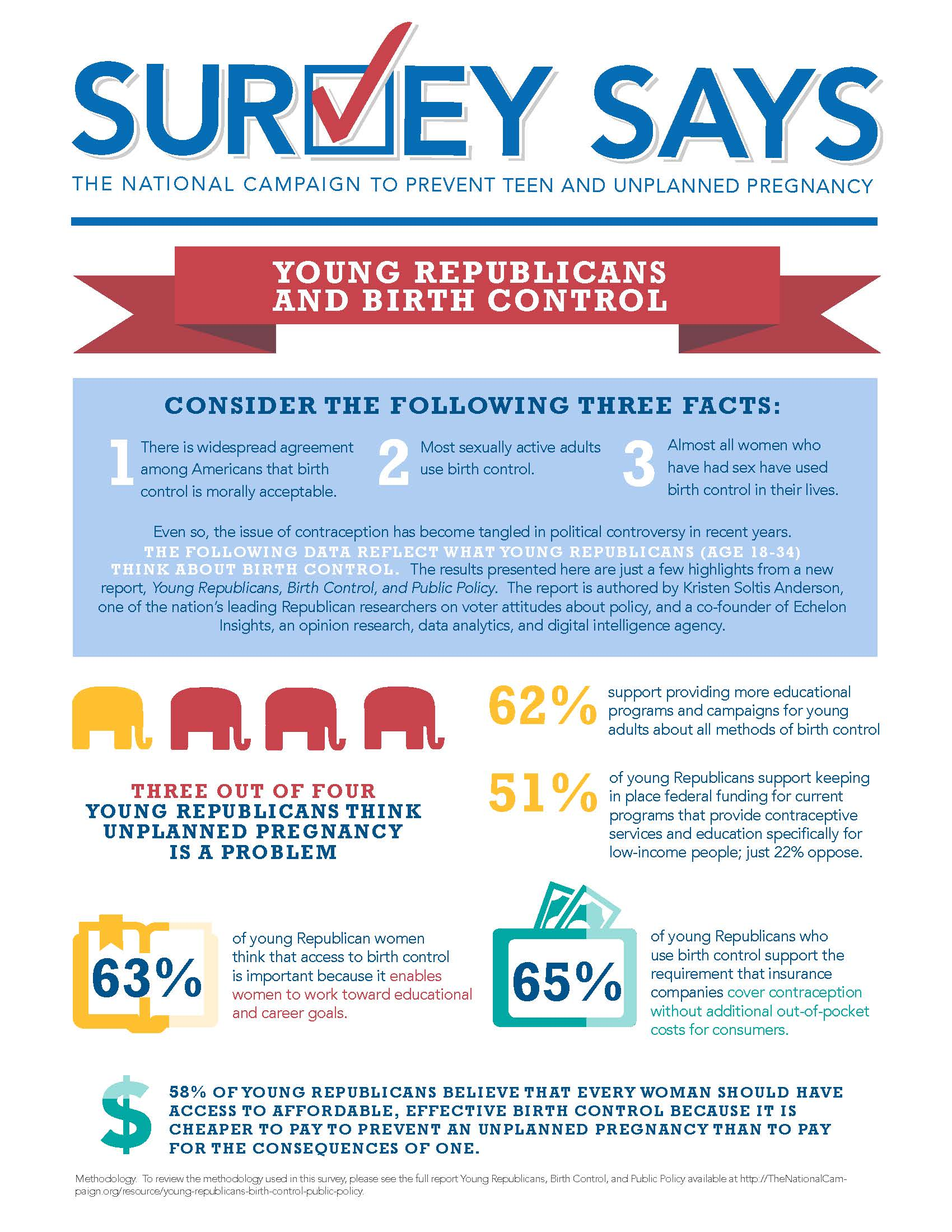 Survey Says: March 2015: Young Republicans and Birth Control