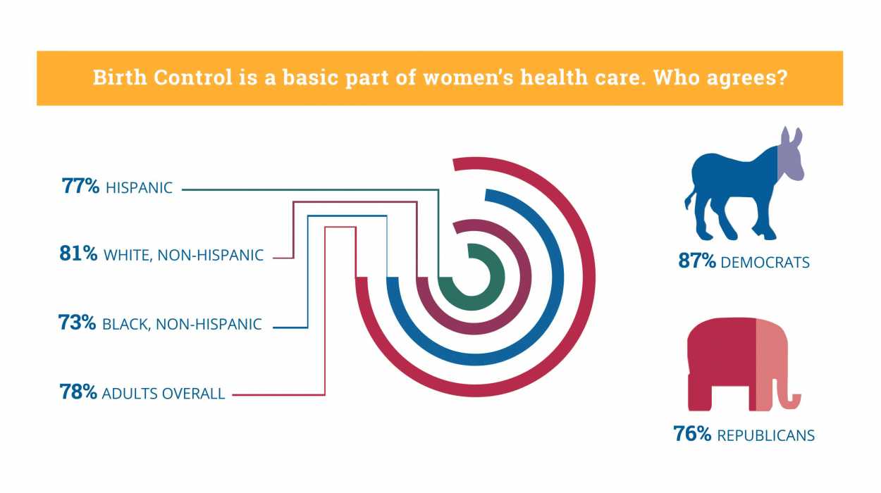 Birth control is a basic part of women's health care. Who agrees?