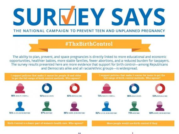 Survey Says: #ThxBirthControl (November 2015)
