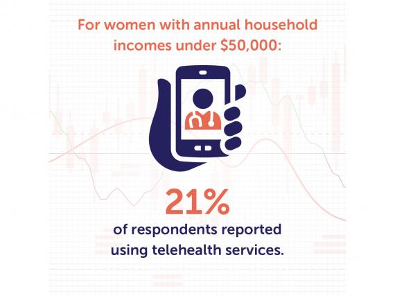 "An drawing of a hand holding a phone and the words, ""For women with annual household incomes under $50,000: 21% of respondents reported using telehealth services."""