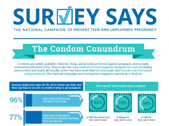 Survey Says: The Condom Conundrum (May 2016)