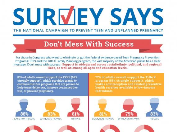Survey Says: Don't Mess With Success (July 2015)