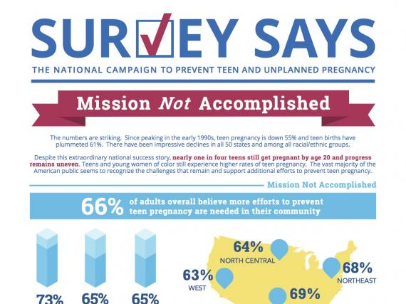 Survey Says: Mission Not Acomplished (May 2016)