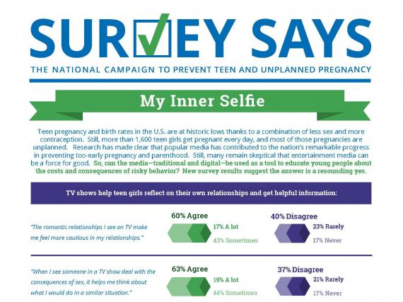 Survey Says: My Inner Selfie (August 2015)