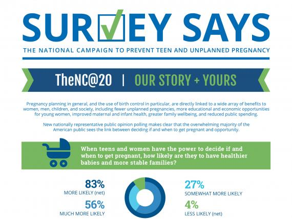 Survey Says: Our Story + Yours (April 2016)