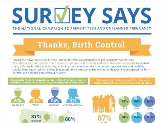 Survey Says: Thanks, Birth Control (November 2017)