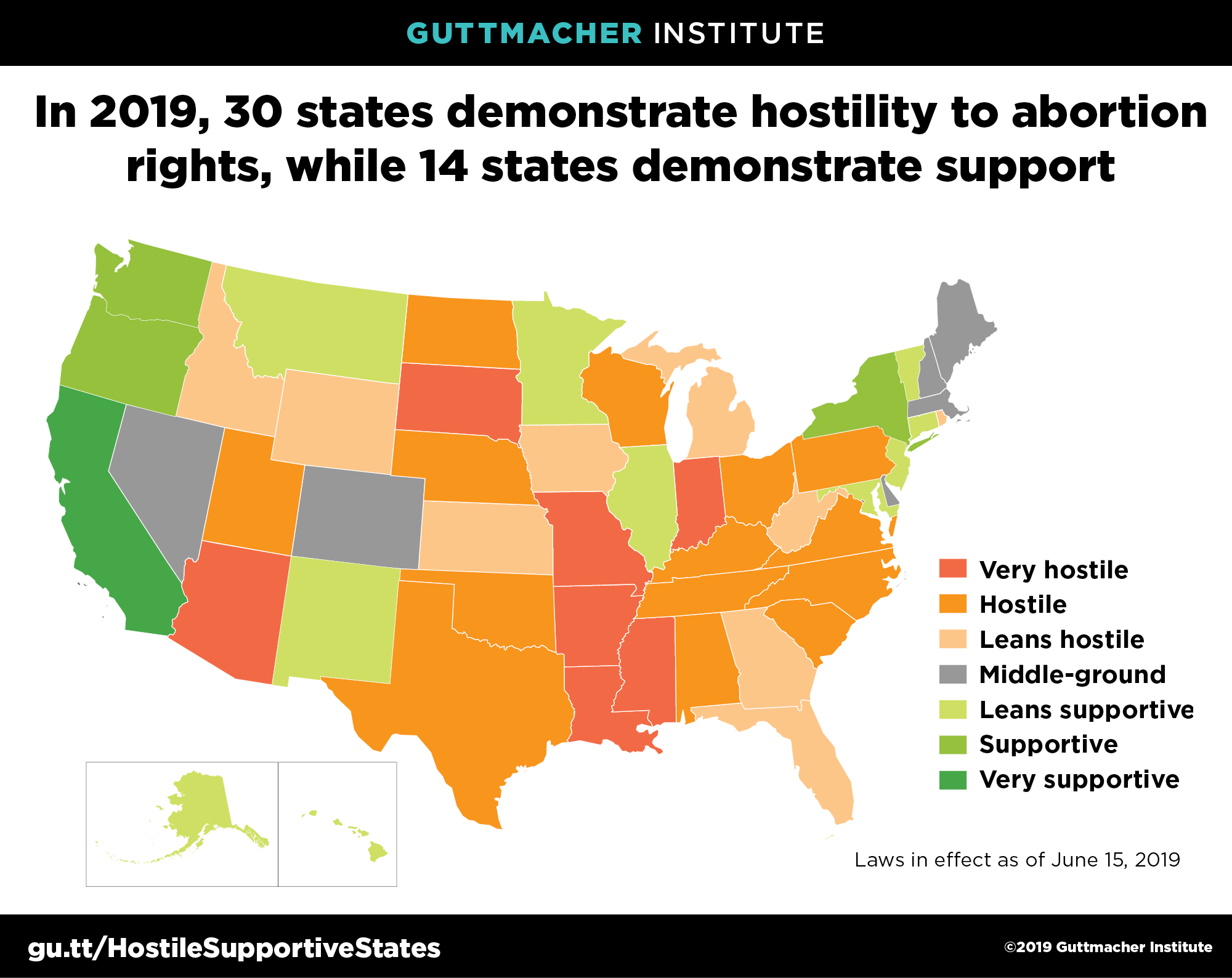 A map of the US illustrating that in 2019, 30 states demonstrate hostility to abortion rights, while 14 states demonstrate support